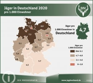 In Schleswig-Holstein leben durchschnittlich 8,3 Jägerinnen und Jäger pro 1.000 Einwohner